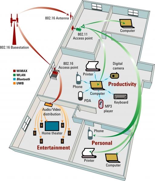 Kablosuz Cihaz Test Setleri & Kablosuz Çözümler