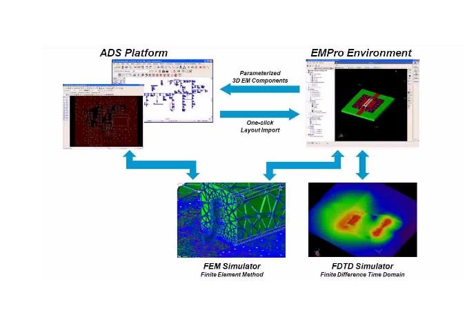 EMPro 3D EM Simülasyon Yazılım | Spark Ölçüm Teknolojileri